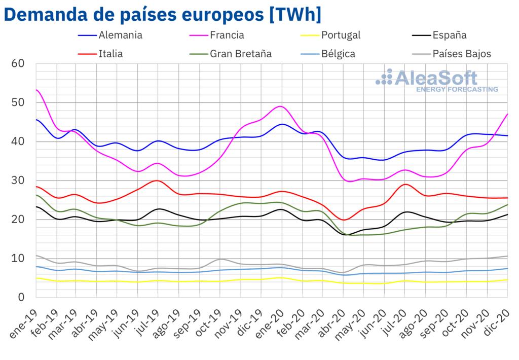 Aumento de la capacidad fotovoltaica en Europa en 2020 - MURTEN