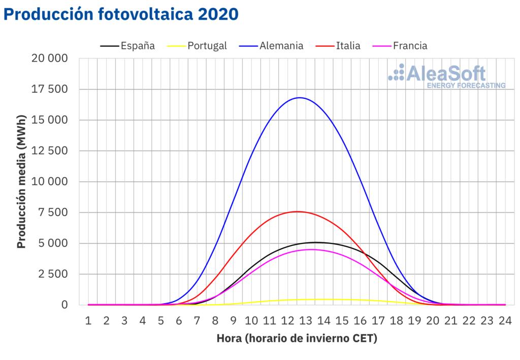 Capacidad fotovoltaica en europa en 2020 - MURTEN