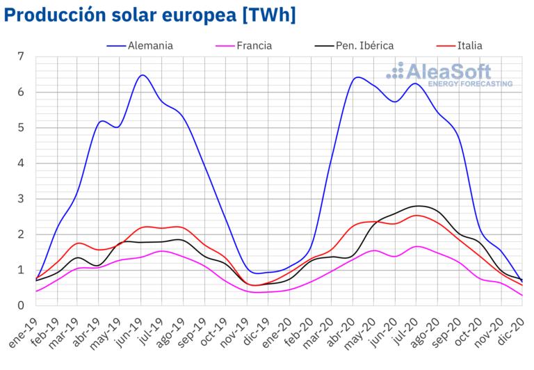 capacidad fotovoltaica en europa en 2020